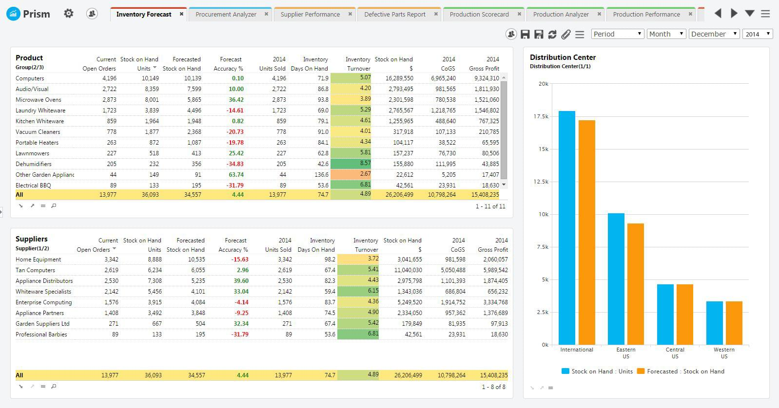 Halo supply chain analytics dashboard
