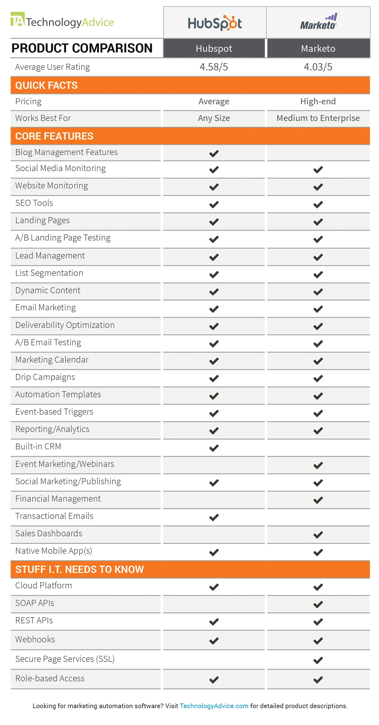 hubspot vs marketo comparison chart