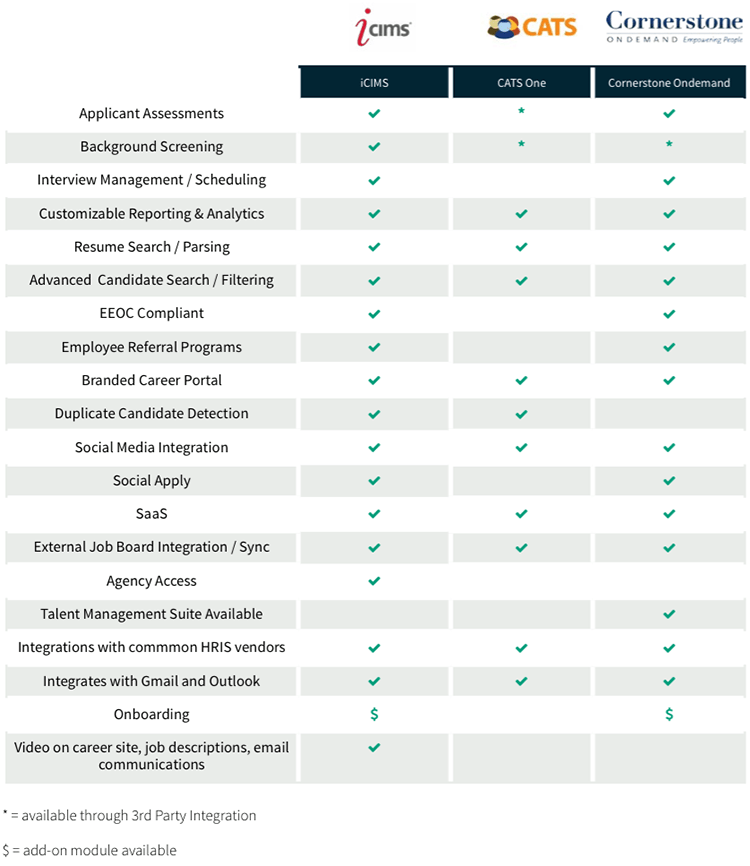 Recruiting software comparison of iCIMS, CATS, and Cornerstone OnDemand