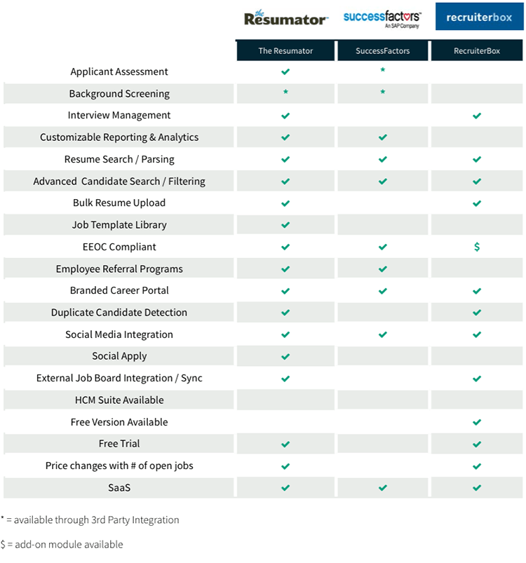 SMB recruiting software comparison chart