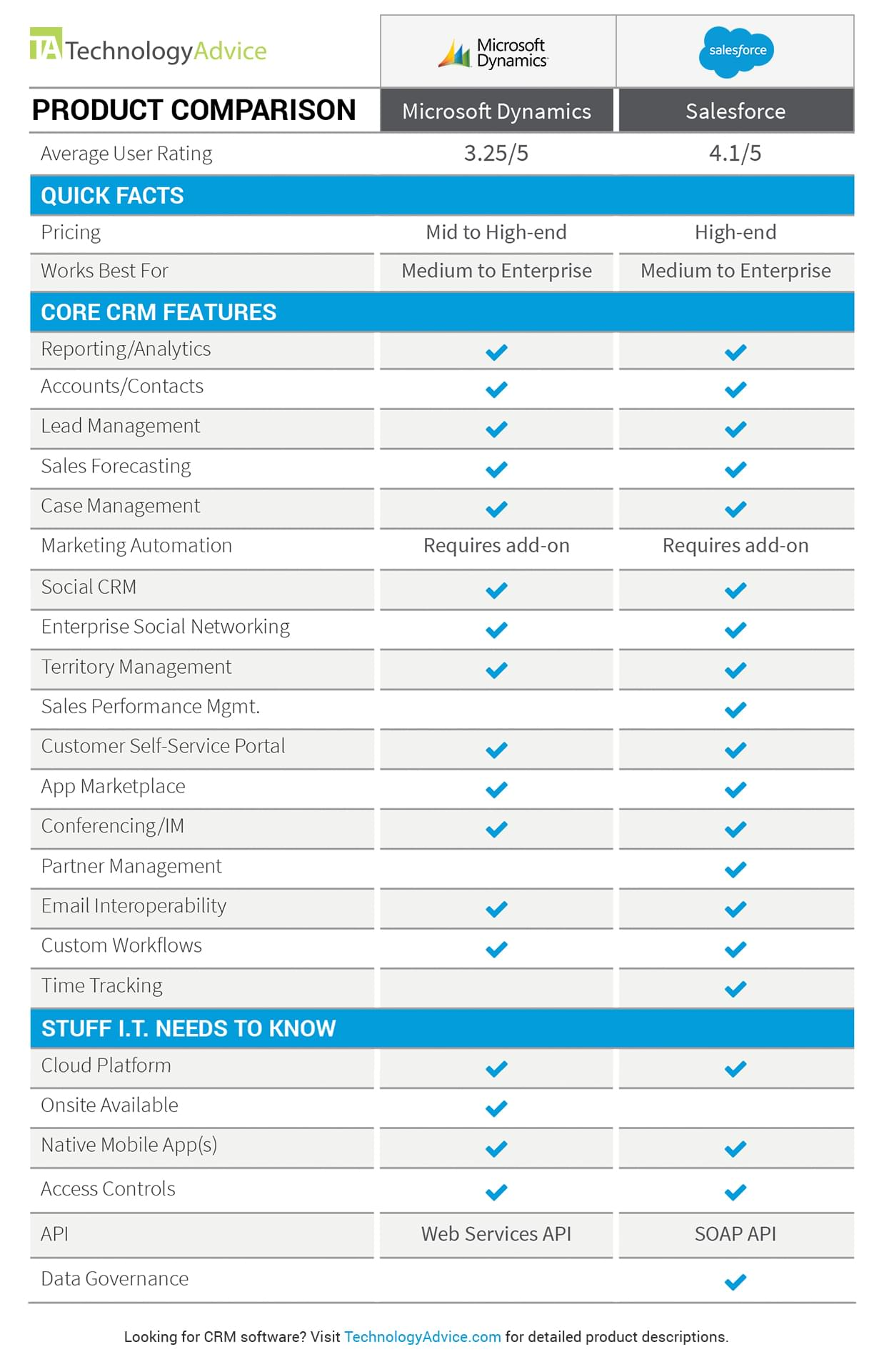 Dynamics CRM vs Salesforce product comparison