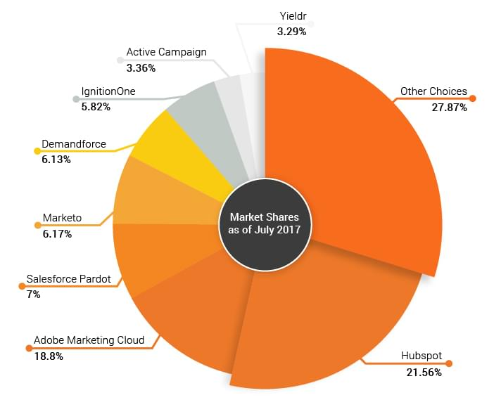 market shares marketing automation 2017