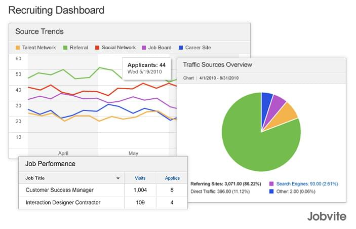 Jobvite's recruiting dashboard tracks the metrics that matter most to your company.