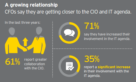 a growing relationship between CIO and CFO