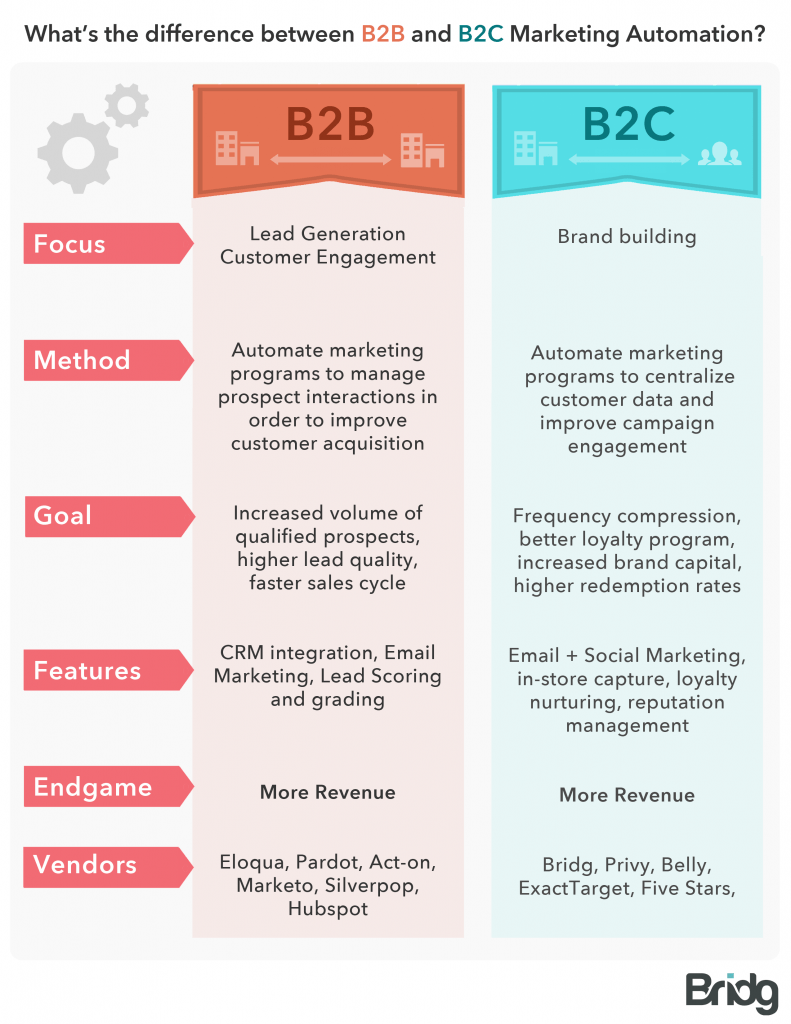 The differences between B2B and B2C marketing automation