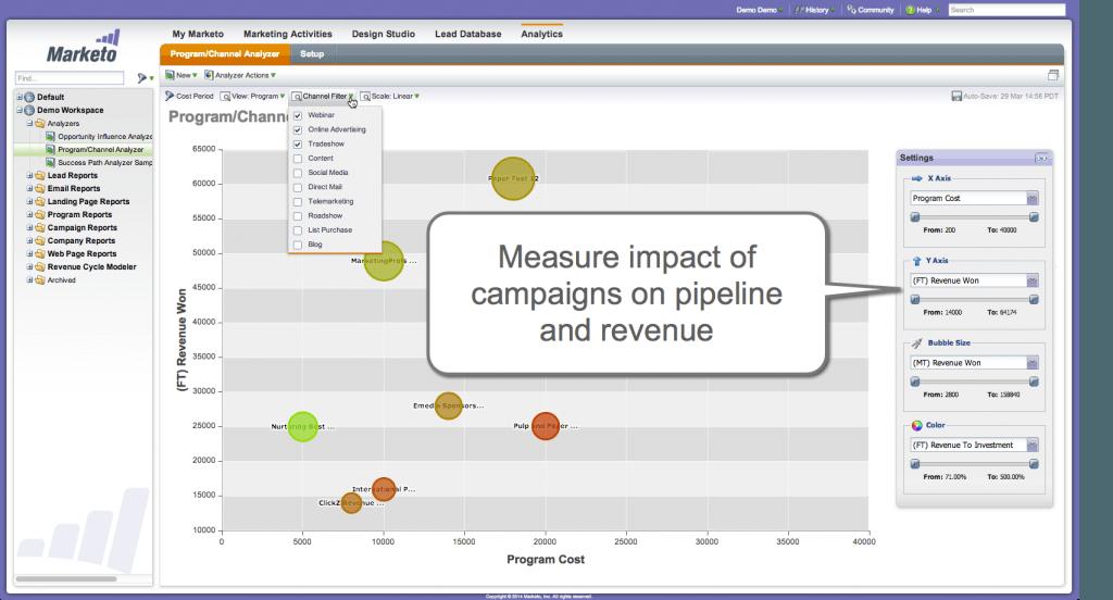 6 Best Marketing Dashboards for Visualizing Performance