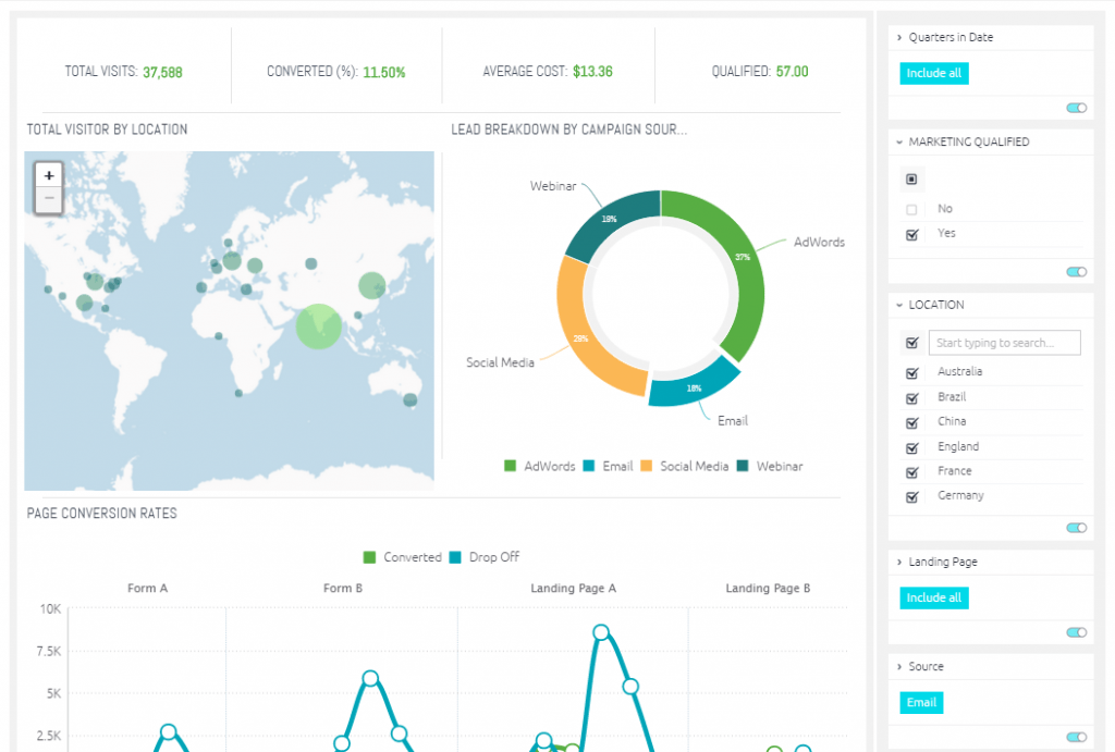 6 Best Marketing Dashboards for Visualizing Performance