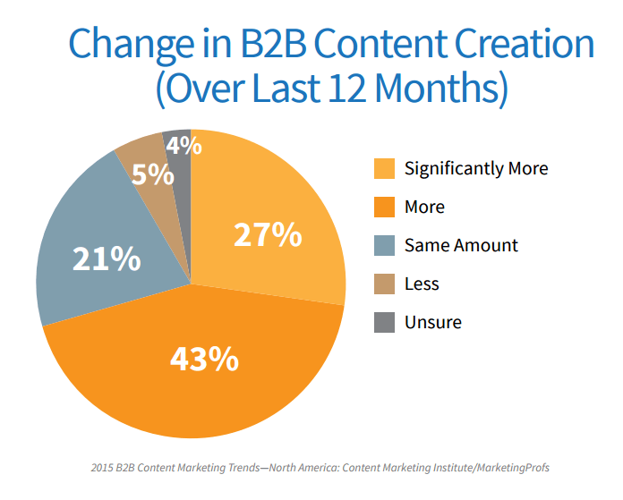 2015 B2B Content Marketing Trends