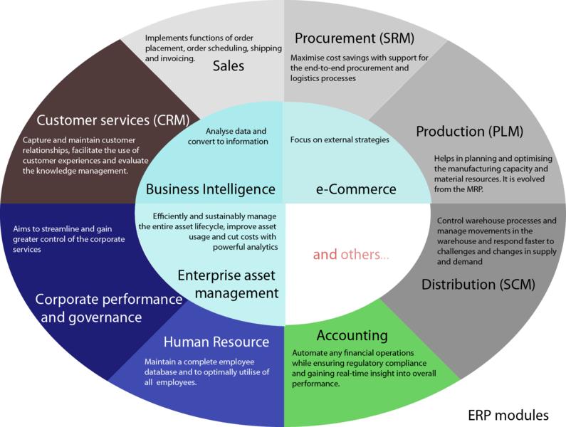 ERP Software Modules