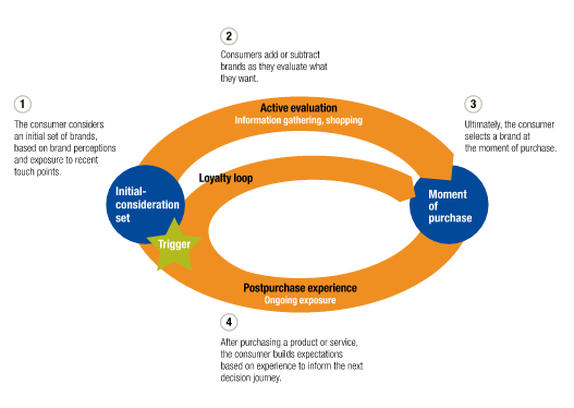 The buyer journey from potential customer to loyal buyer