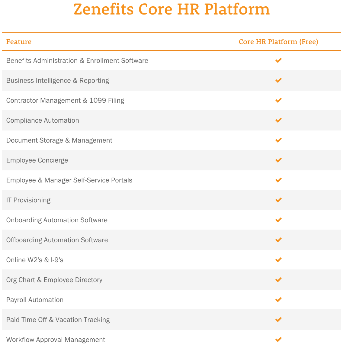 Zenefits Core HR Platform Features