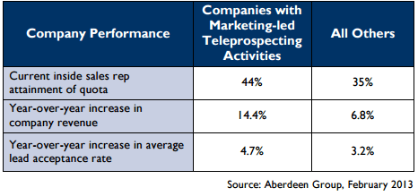 companies with marketing-led teleprospecting activities have better results