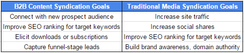 B2B content syndication goals vs traditional media syndication goals