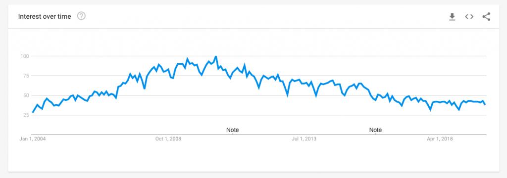 sharepoint google trends
