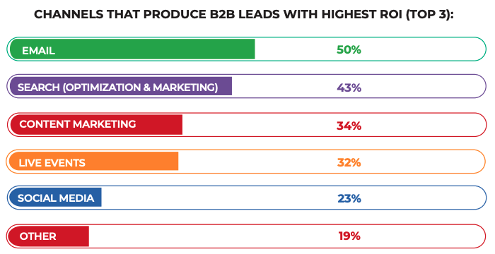 Graph showing some of the top ways to produce B2B leads, with 50 percent of respondents saying email is the best way.