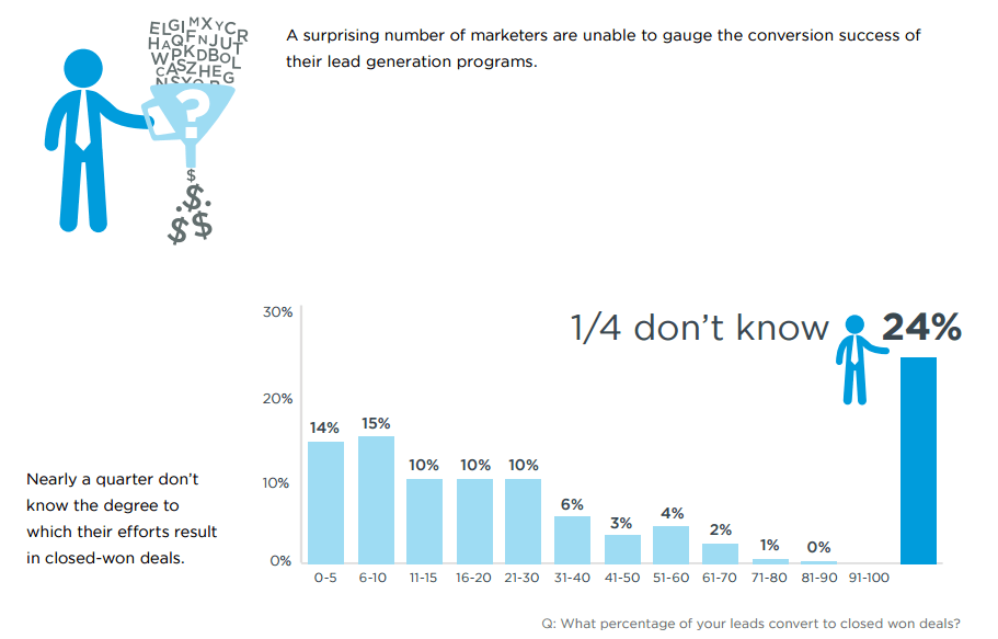 lead conversion rate graph