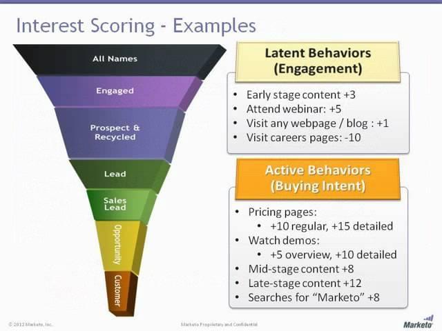 marketo lead scoring funnel
