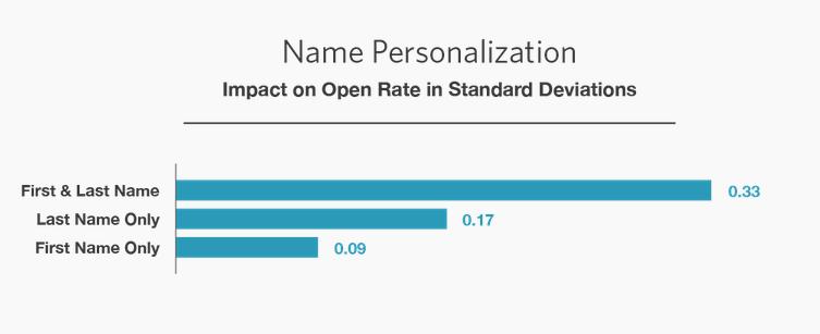 name personalization
