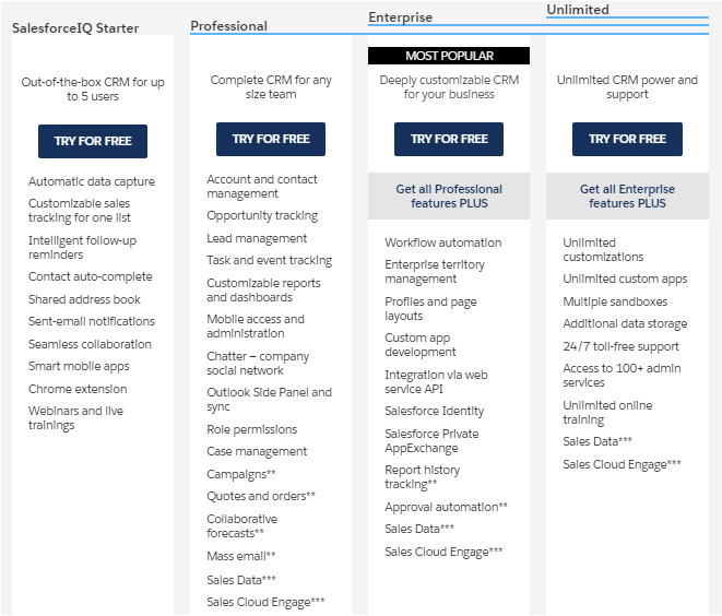 salesforce pricing editions