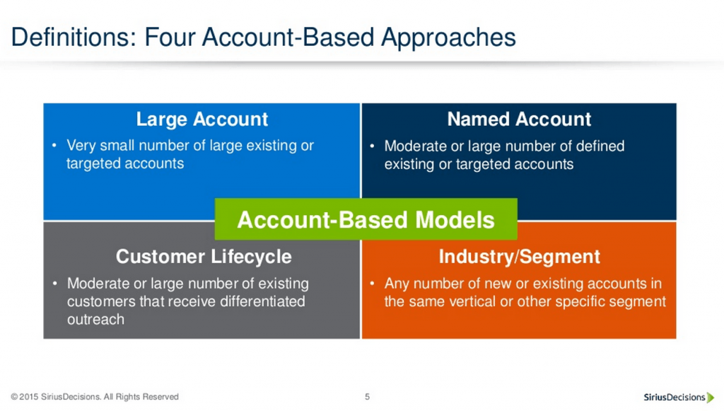 Account-Based Marketing Approaches
