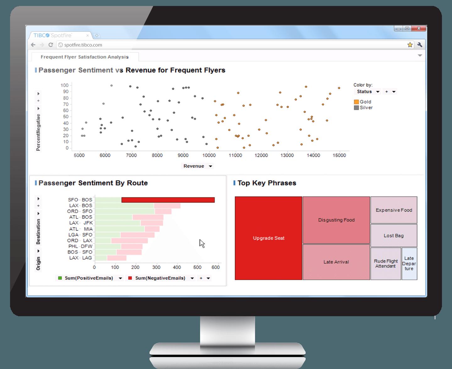 Tableau vs  Spotfire: Business Intelligence for the Non-IT Guru