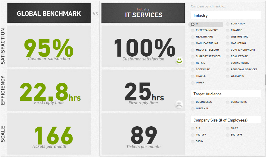 zendesk benchmarks