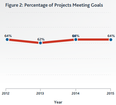 project success rate graph
