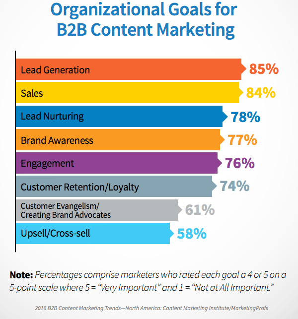 a grapch that shows the  organizational goals for b2b content marketing