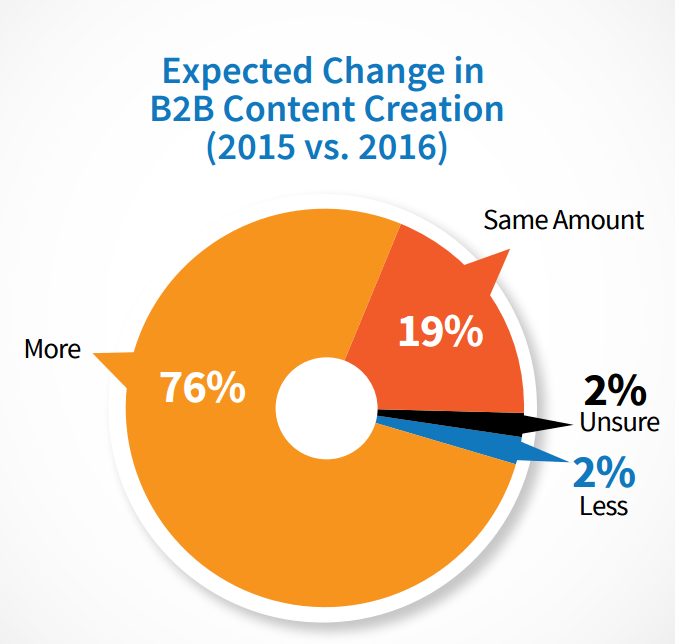 change in content creation