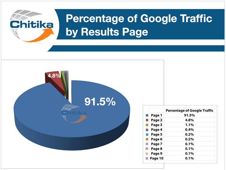 google search traffic by page