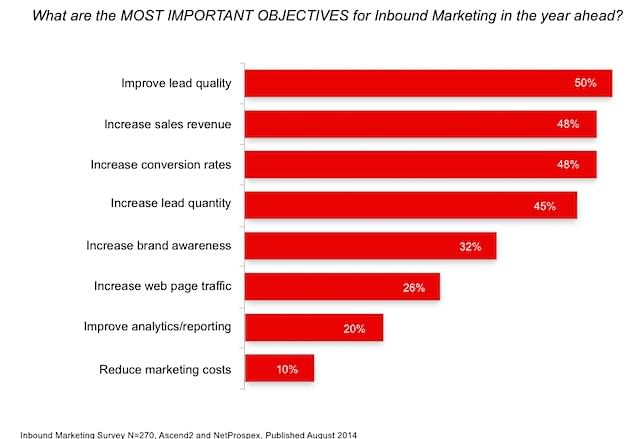 inbound marketing objectives netprospex