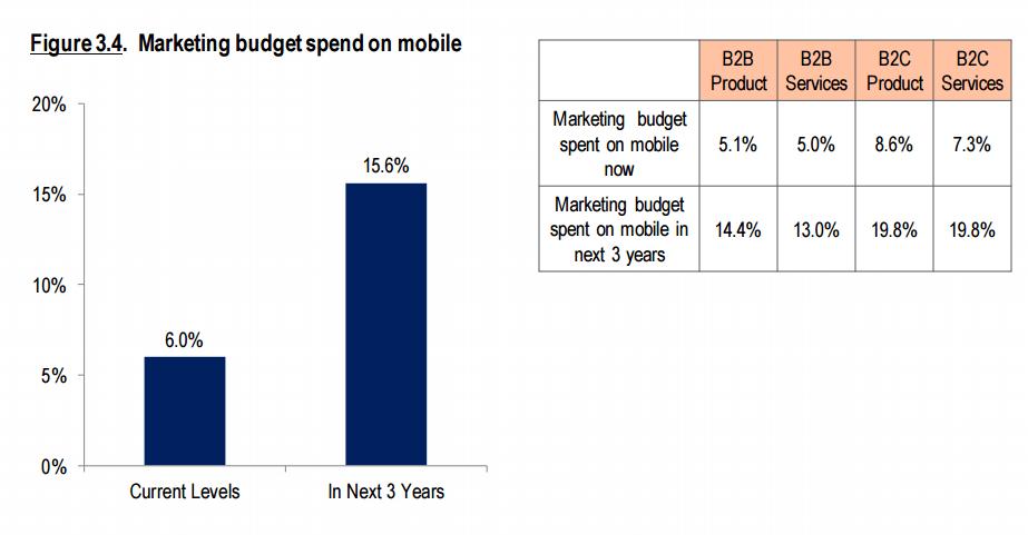 marketing budget spent on mobile