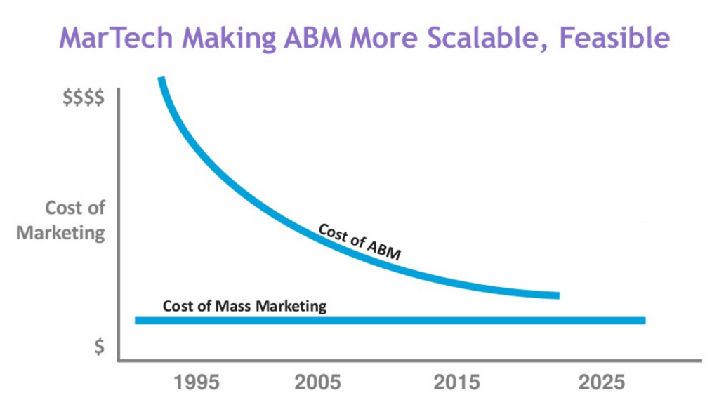 martech makes ABM scalable