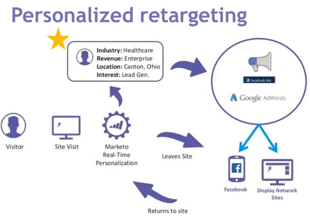 personalized retargeting