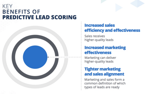 Key Benefits of Predictive Lead Scoring