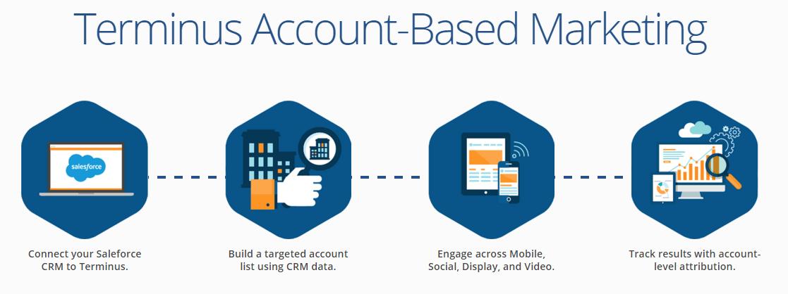 terminus account-based marketing