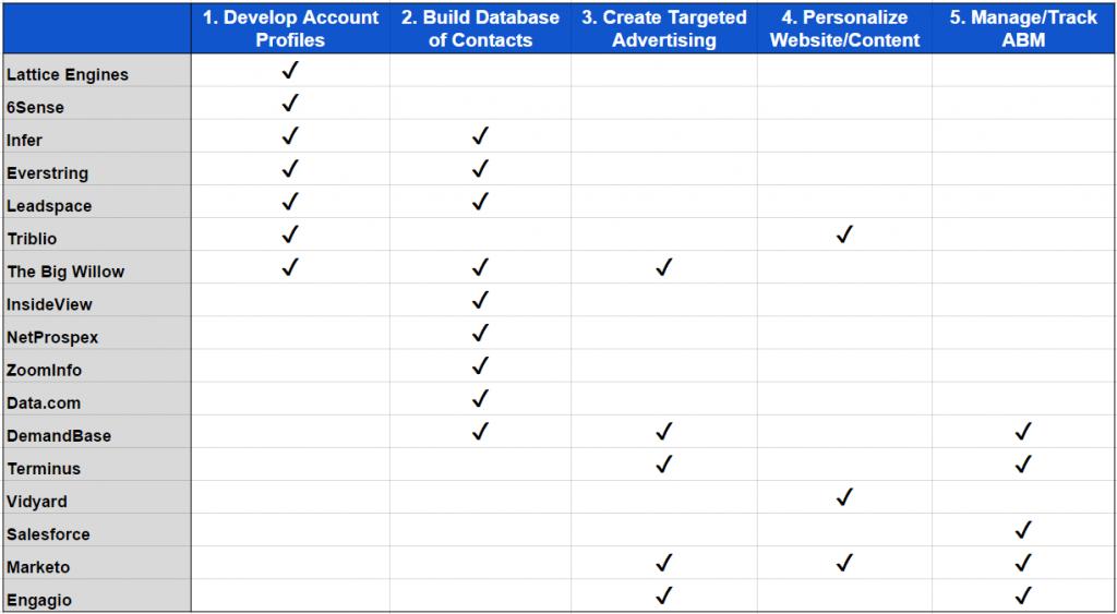 ABM Tools chart