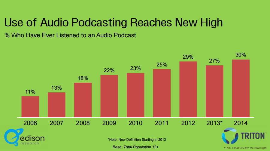 podcast trends graph