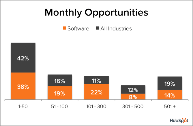 software opportunities per month