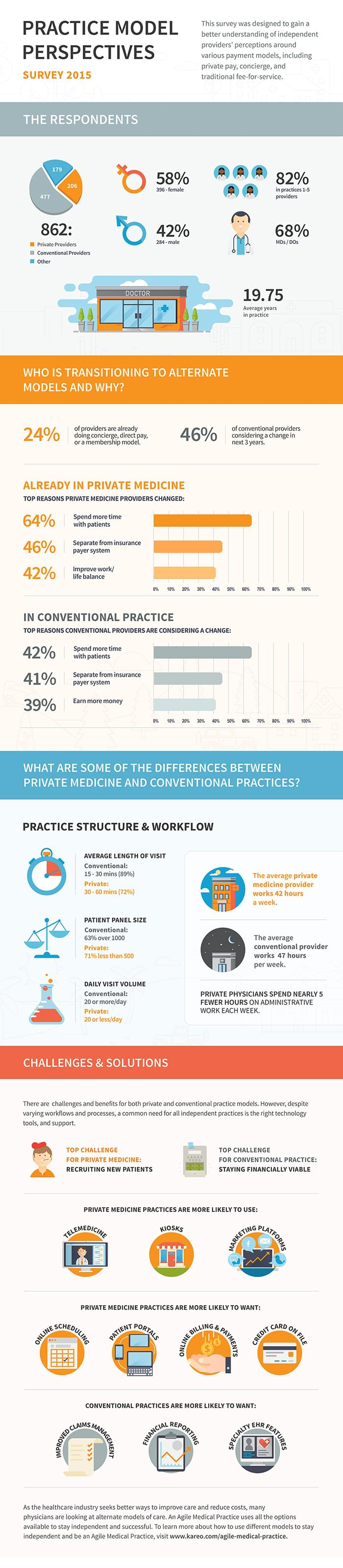 alternative medical practice models