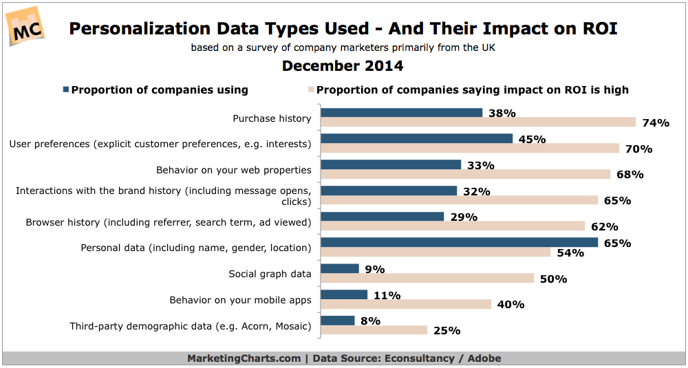 EconsultancyAdobe-Personalization-Data-Types-ROI-Impact-Dec2014