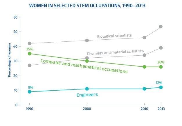 women in tech stats