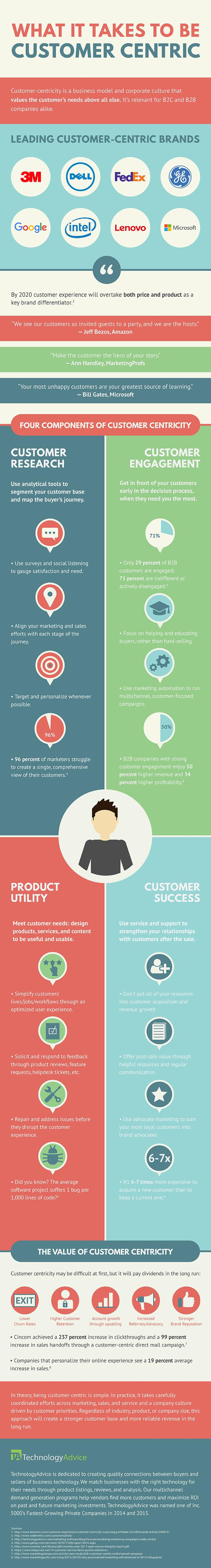 what it takes to be customer-centric