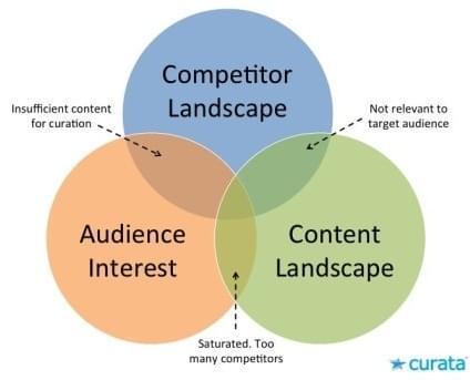 curata chart content curation