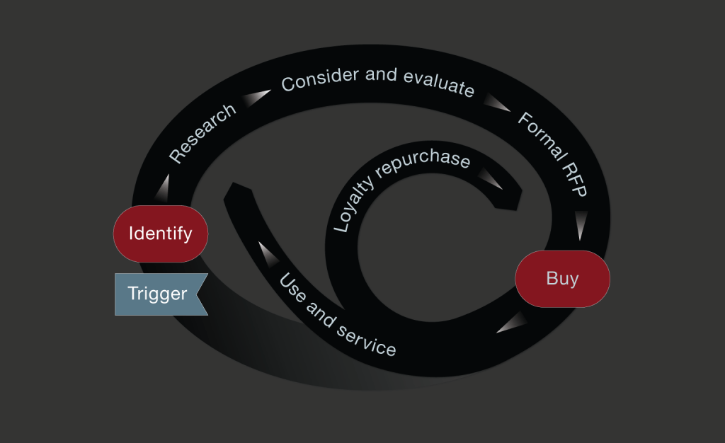 This model from McKinsey & Company illustrates the purchase and repurchase process for B2B customers.