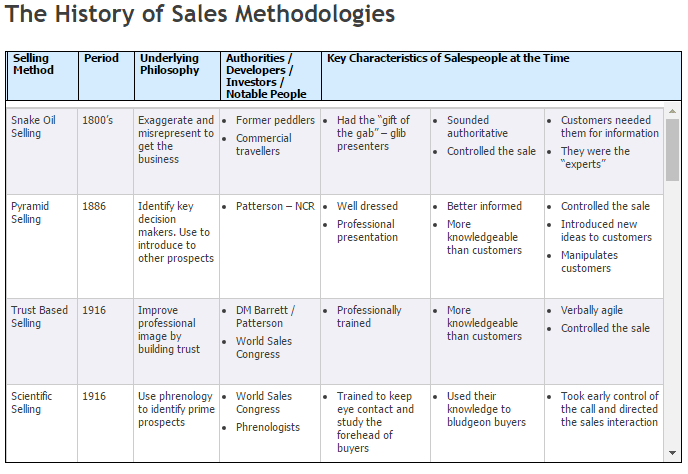 history_of_sales