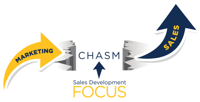 Sales Development Hubspot