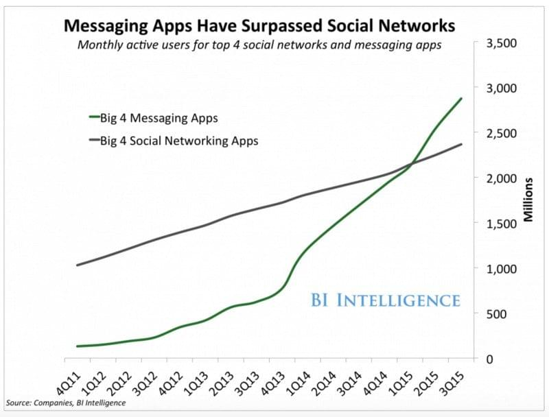bi-messaging-apps-800x608
