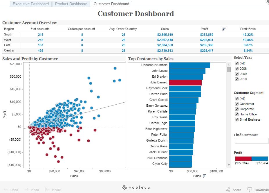 tableau customer dashboard