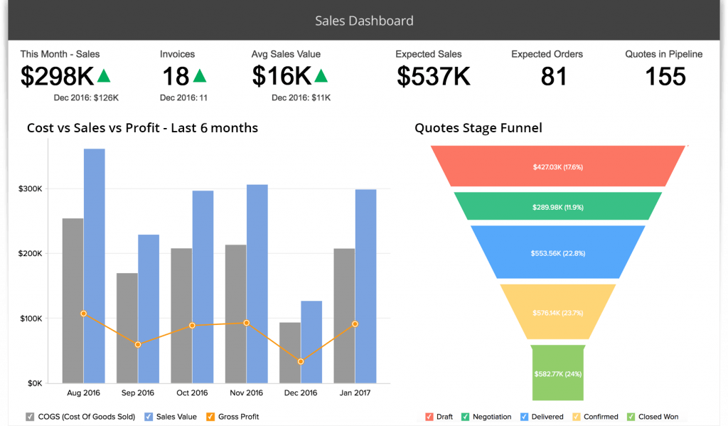 Screenshot of the sales dashboard reporting feature from Zoho CRM